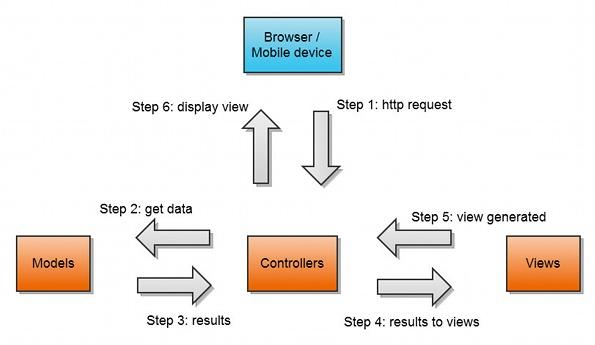 Model View Controller MVC Pattern Tech Fry Mesmerizing Mvc Pattern