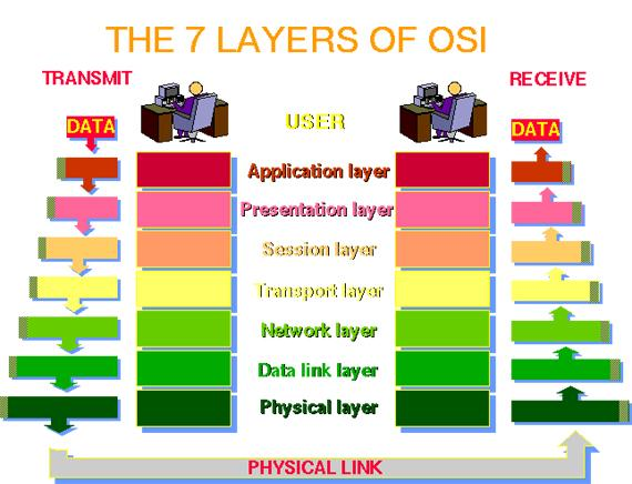 Network basics tech fry the osi model for networking breaks the system of transmitting data into the layers in an attempt to delineate where certain actions should take place ccuart Gallery